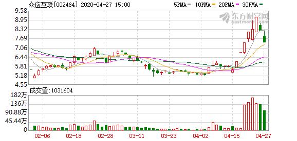 众应互联(002464)龙虎榜数据(04-27)