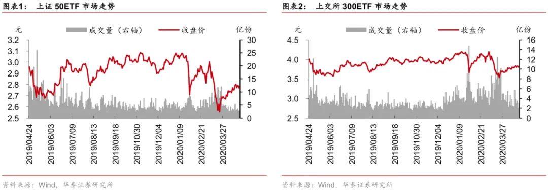 【华泰金工林晓明团队】上周标的下跌,波动率创近期新低——期权期货周报20200426