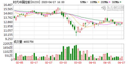 时代中国控股(01233.HK):终止出售广州时代融信小额贷款