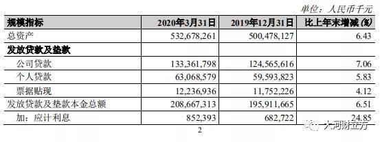 营收持续增长,不良稳步下降!郑州银行首季发展符合预期
