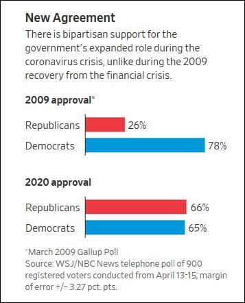 09与今年赞成扩大政府作用的美国民调结果对比,《华尔街日报》报道截图