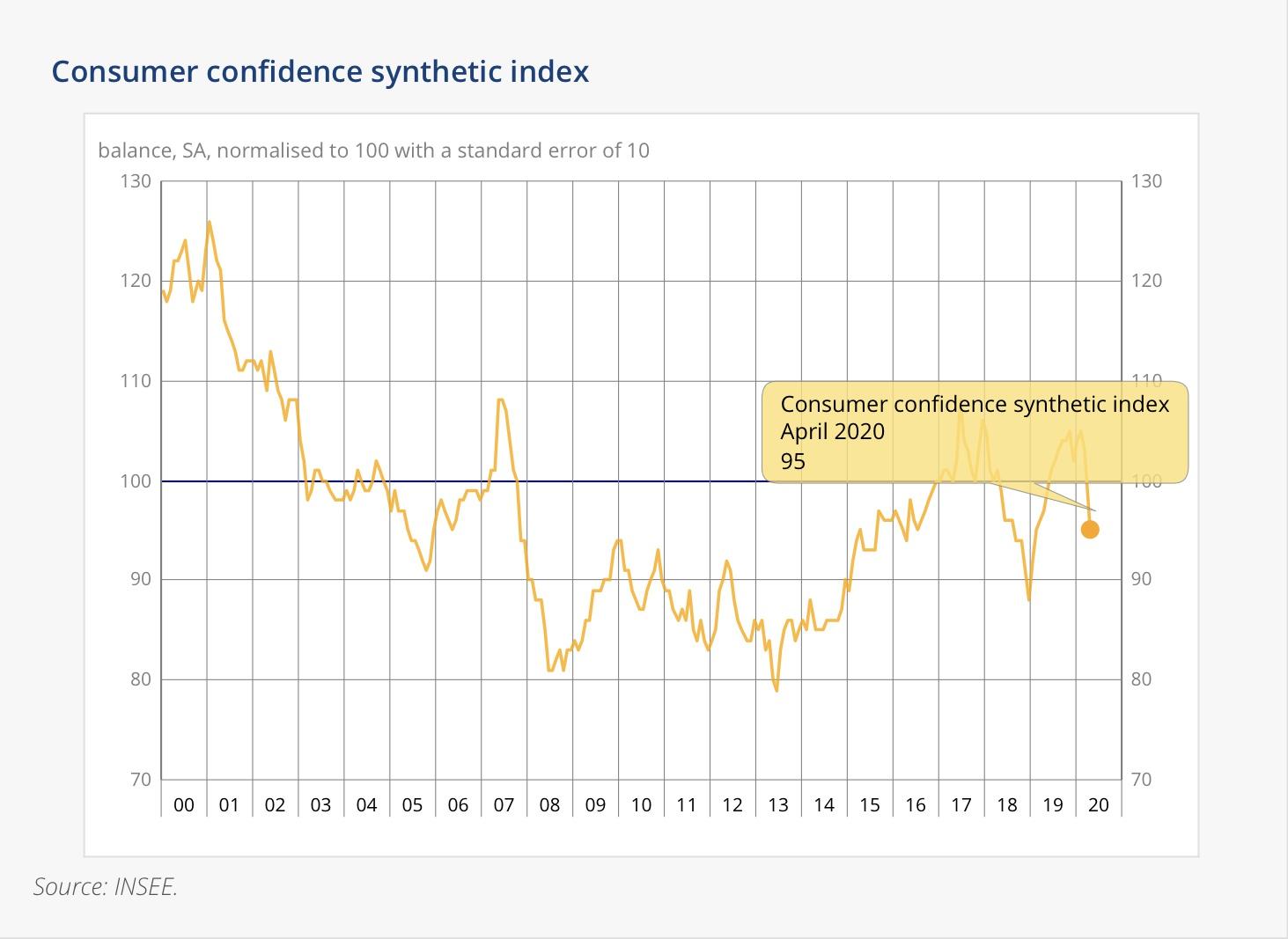 △图为消费者信心综合指数图表(来自INSEE)