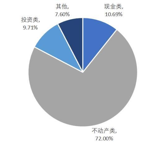 户均1.5套 中国人的房子已经过剩了吗? 智库