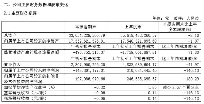 【摩天测速】车发布202摩天测速0年一季报亏损14图片