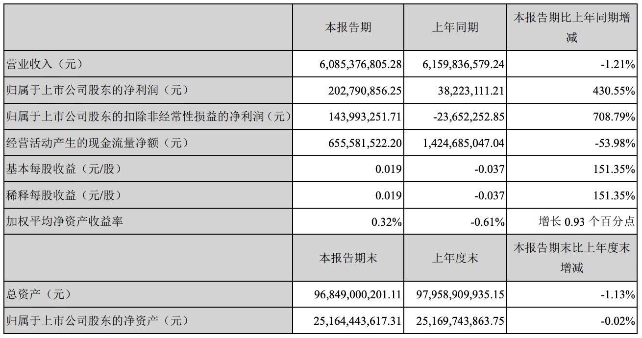 晨鸣纸业一季度利润增430.55% 一大半来自政府补助及减税
