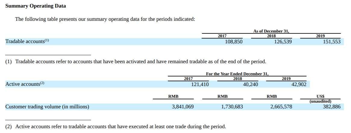 银科控股(YIN.US)2019年报:营收同比增约55%,CEO陈文彬减持公司350.01万股普通股