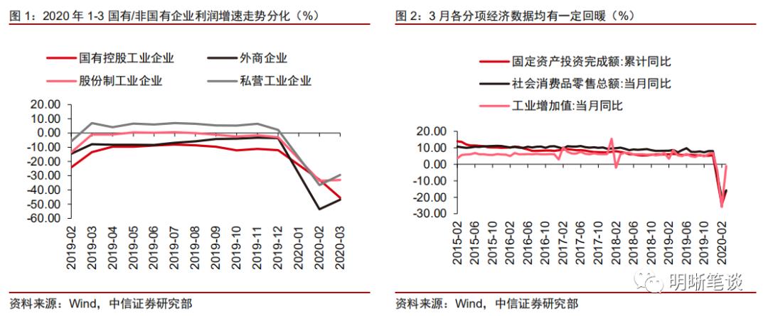 为何国企利润下降,而其他企业回升?