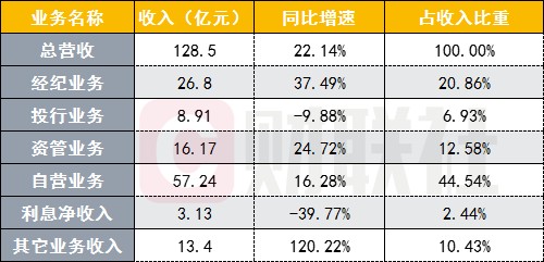 中信证券发布收购广州证券后首份