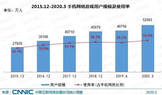 CNNIC第45次调查报告:我国手游用户规模达5.29亿 占手机网民的59%