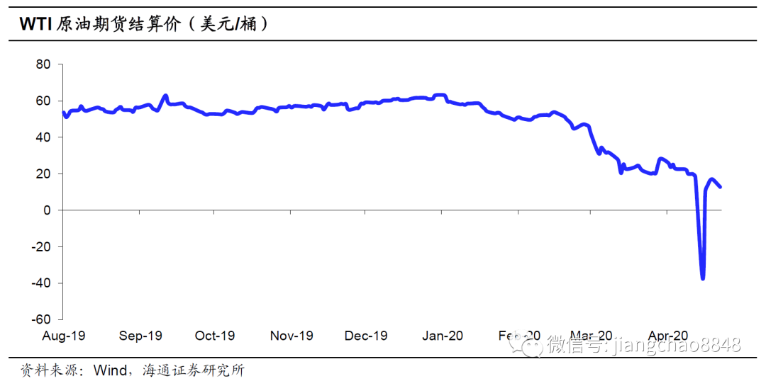 眼前的通缩,远方的通胀 ——兼论如何看待油价持续走低(海通宏观 宋潇)