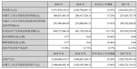 长鹰信质2019年净利3.06亿增长17.52% 总体业绩稳步上升