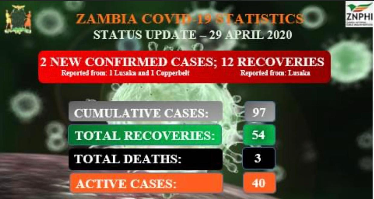 △图片来源:赞比亚卫生部