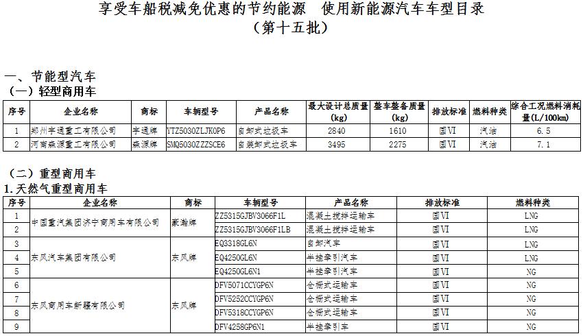 享受车船税减免优惠的节约能源 使用新能源汽车车型目录(第十五批)