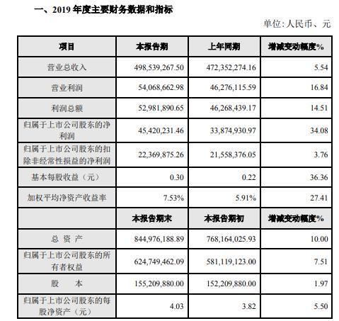 北矿科技2019年度盈利4542.02万增长34%矿山装备业务量增加