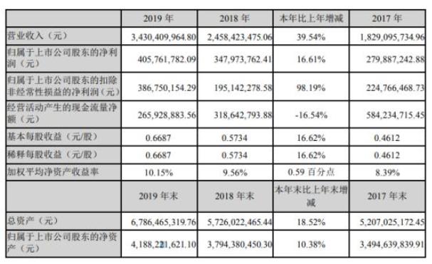 中国芯片真正龙头股紫光国微利润同比增长98.19%