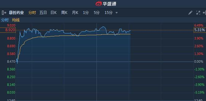港股异动︱获Treasure Sea Limited增持300万股 康哲药业(00867)续涨逾5%