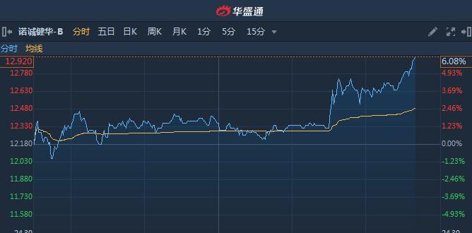 港股异动︱次新股诺诚健华-B(09969)股价连续破顶 尾盘急升6%再创新高