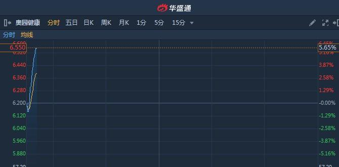 港股异动︱市前现一宗大手成交涉资3亿 奥园健康(03662)早盘急升5.6%