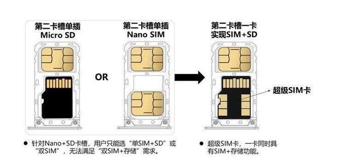 三星S20系列尝鲜5G超级SIM卡 大存储与5G网络可兼得