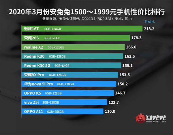 3月安卓性价比榜公布:魅族16T成为1500-1999元价位冠军