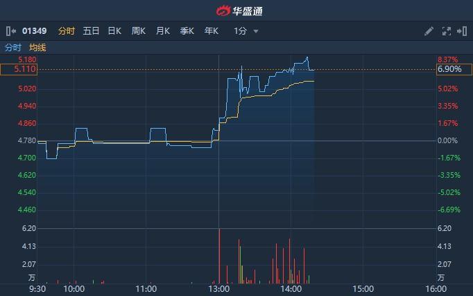 港股异动 | 上交所上市委将于今日审议公司A股发行事宜 复旦张江(01349)午后涨逾8%