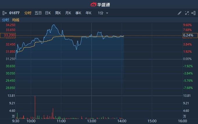 港股异动 | 君实生物-B(01877)涨逾6% A股上市申请已通过科创板审议
