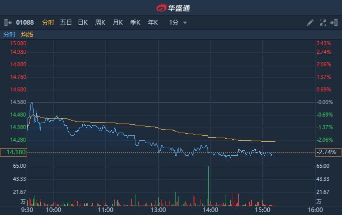 港股异动 | 遭美银美林下调目标价和盈测 中国神华(01088)跌近3%