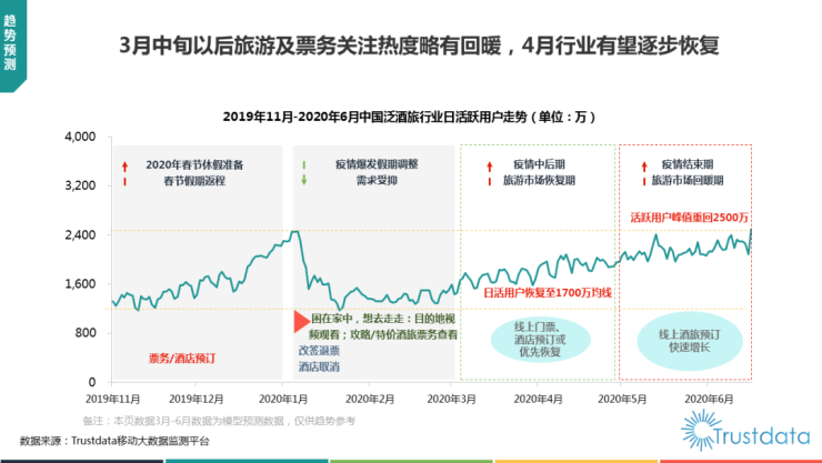 Trustdata:美团酒店夜间量去年首超携程