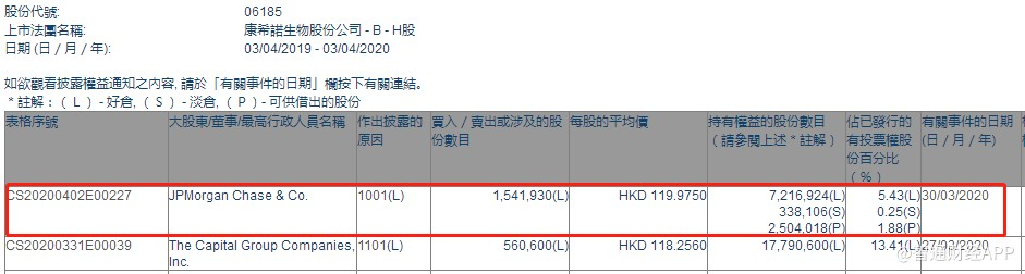 小摩增持康希诺生物(06185)154.19万股,每股作价为119.975港元
