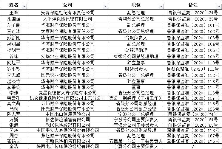 华海财险大换血 8位高管任命由山东银保监局批复