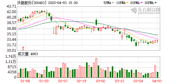 沃施股份:拟出售子公司及参股公司股权 剥离绿化工程业务