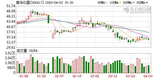 南华仪器两股东拟分别减持1%股份
