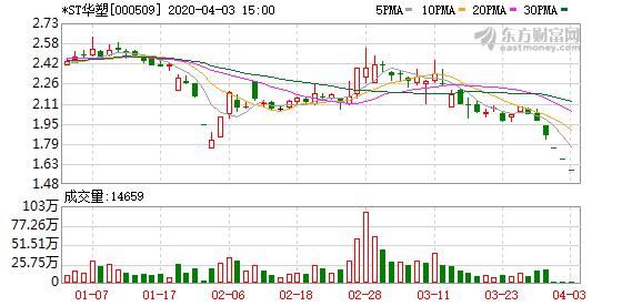*ST华塑(000509)龙虎榜数据(04