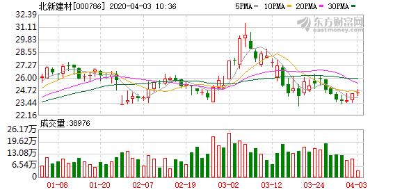 东北证券:北新建材买入评级