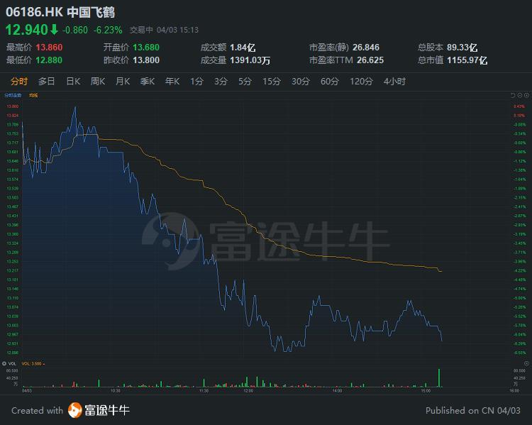 异动直击 | 中国飞鹤跌超6%,成交额1.8亿港元
