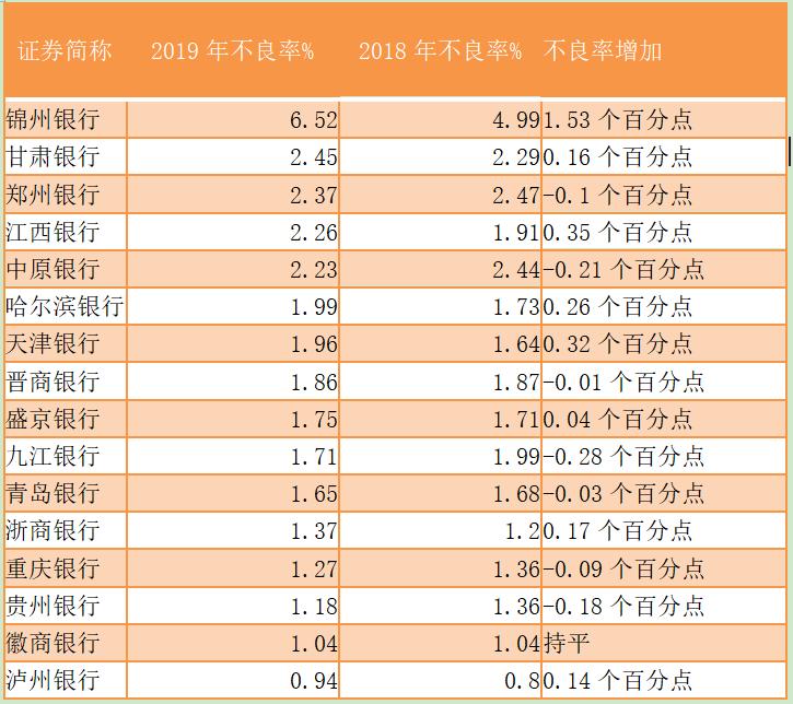 港股市场上的内地城商行:多家净利大幅下滑不良增速加快