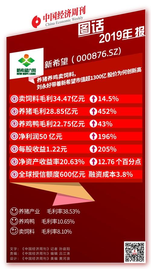 养猪养鸡卖饲料,刘永好的新希望市值超1300亿,股价为何创新高?