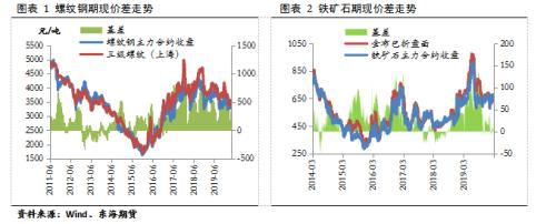 供需均有回升 4月钢价延续区间震