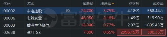 异动直击 | 香港公用事业股走强,中电控股涨近4%