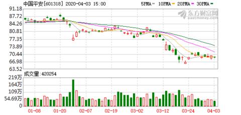 """中国平安""""领军""""3月增持之最 但股价缘何下跌? ——3月份重要股东二级市场增减持解析"""