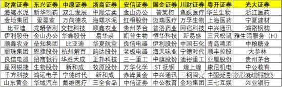 """盘整期结构性机会迷人眼?来看券商4月份""""十大金股""""名单"""