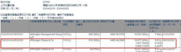 小摩增持康龙化成51.01万股 每股作价48.30港元