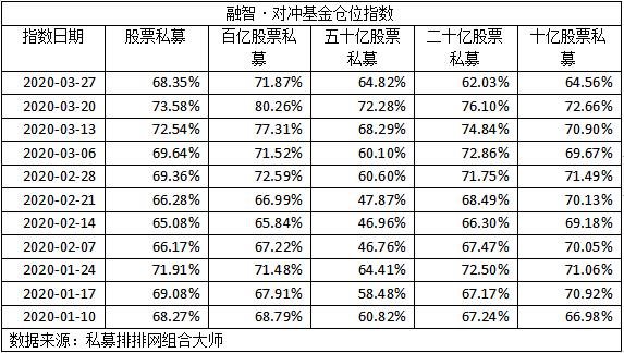 股票私募仓位指数环比减仓5.23个百分点