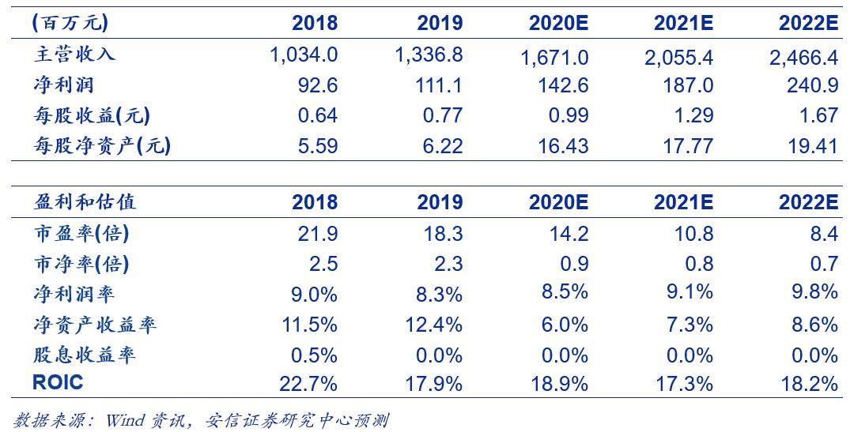 【安信环保公用邵琳琳团队】中持股份年报一季报点评:多业务齐头并进助推高增长,稳健经营现金流显著改善