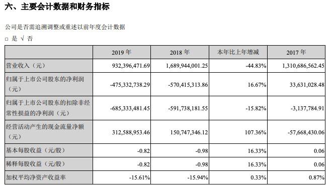 """大港股份业绩:2019年净亏损4.75亿亏损幅度收窄 4月30日起被实行""""退市风险警示"""""""