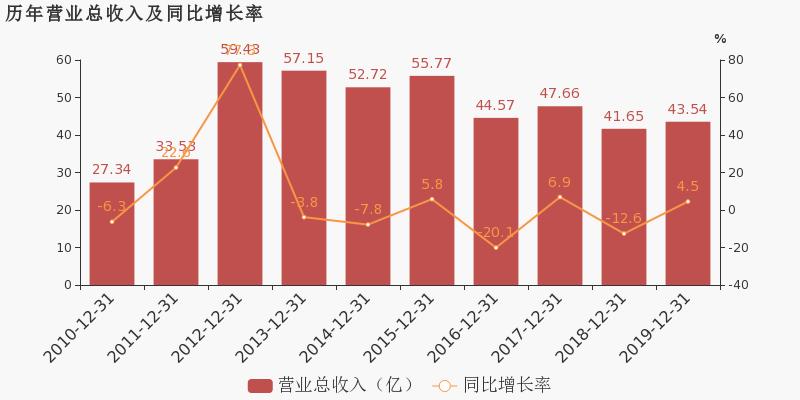 六国化工:2019年归母净利润为-2.6亿元,亏损同比大幅收窄