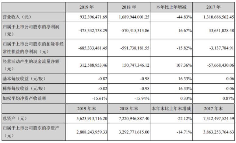大港股份2019年净利亏损4.75亿元  房地产收入下降