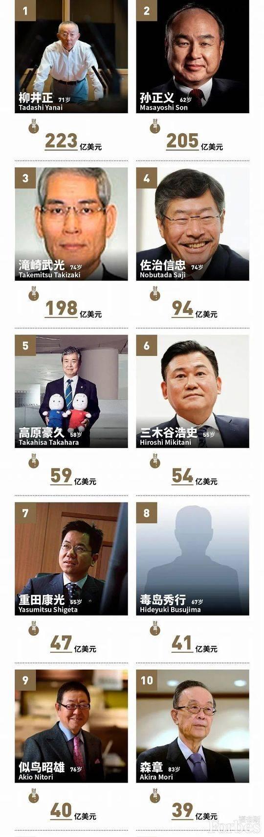 福布斯日本富豪榜:总财富缩水5% 优衣库柳井正蝉联首富
