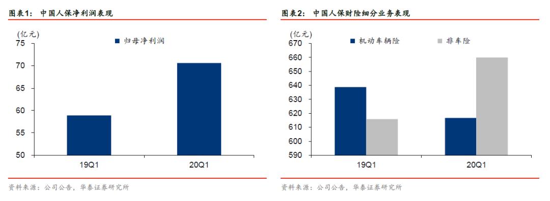 【华泰金融沈娟团队】财险边际回暖,寿险转型深化——中国人保(601319)【证券研究报告】