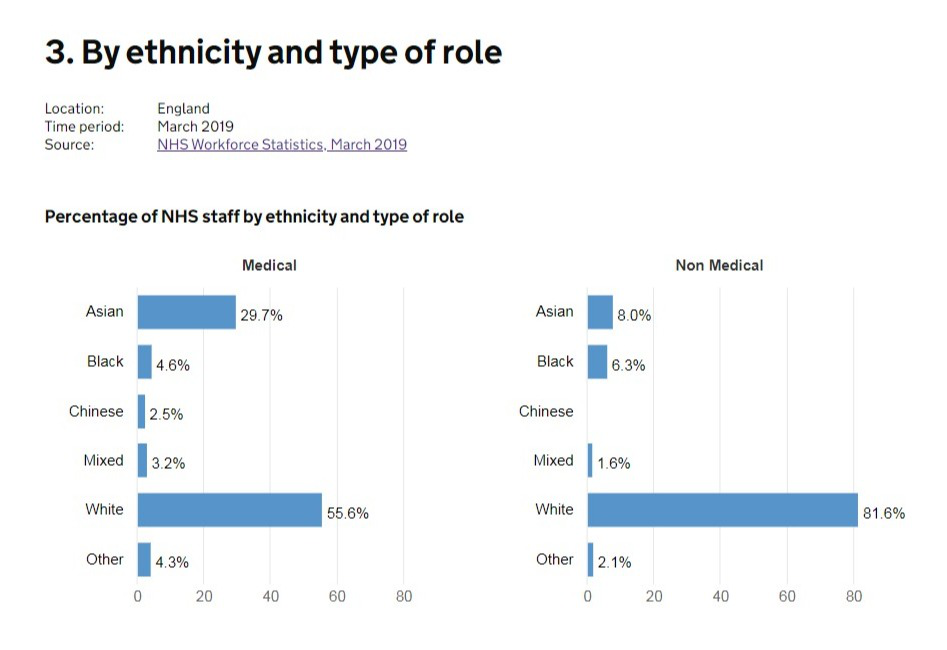 △英国NHS医护人员种族比例及工作角色类型